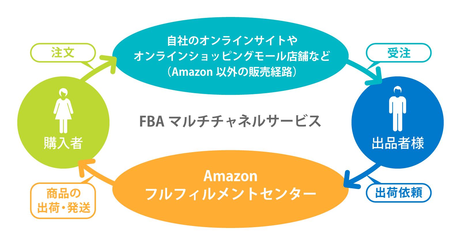 4月フルフィルメントbyAmazonの提供を開始。