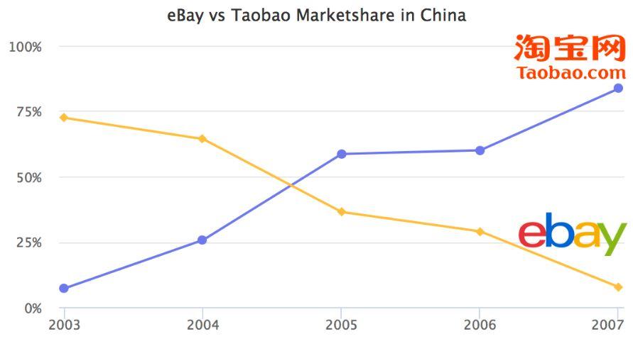 タオバオがeBayを取引量で追い抜く。