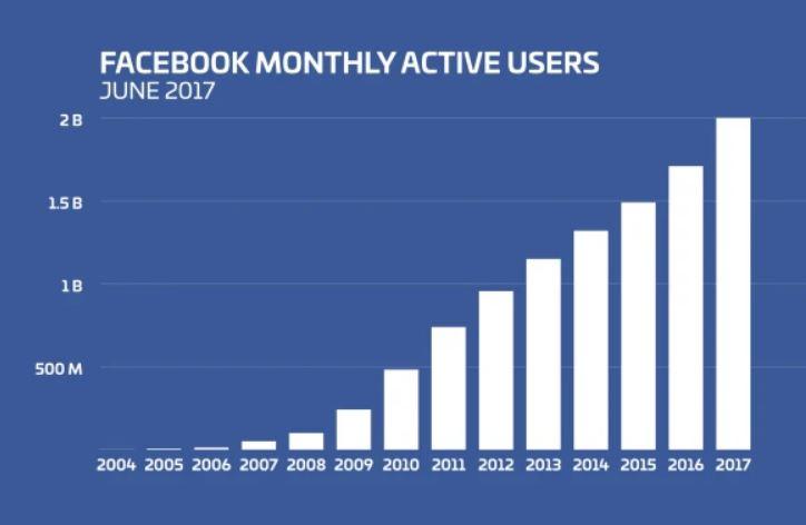 Facebookの月間利用者数が20億人を突破