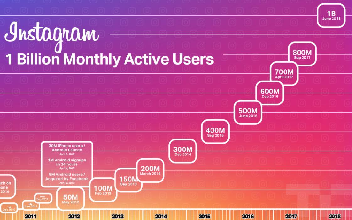 Instagram月間アクティブユーザー数が10億人を突破