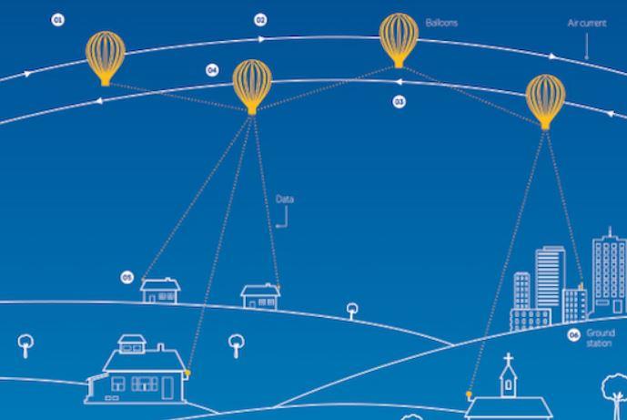 気球式インターネット網プロジェクト「ProjectLoon」を発表