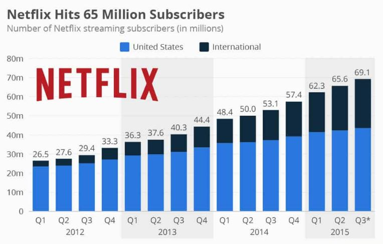 Netflixはアメリカでのストリーミング配信市場において32.3%のシェアを獲得