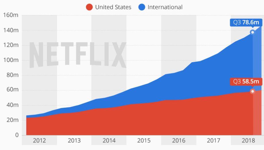 Netfliex米国世帯の50%が加入する